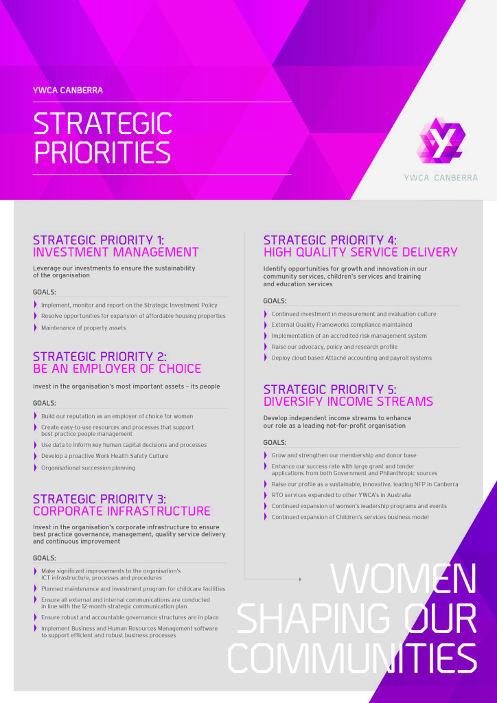 YWCA Canberra Strategic Priorities