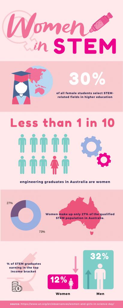 IDGWS - Infographic