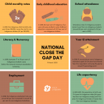 NATIONAL CLOSE THE GAP DAY graphics