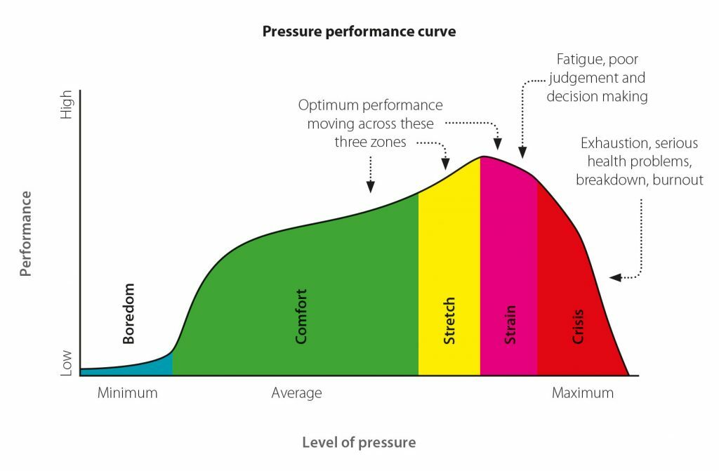 Graph depicts the relationship between pressure and performance. This relationship is a positive correlation.